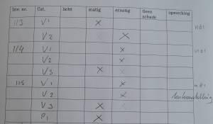 Schade-inventarisatieformulier bij inventarisnummer 115-2